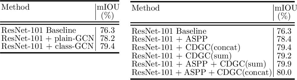 Figure 2 for Class-wise Dynamic Graph Convolution for Semantic Segmentation