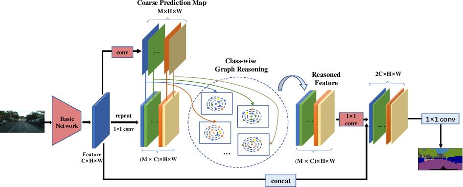 Figure 3 for Class-wise Dynamic Graph Convolution for Semantic Segmentation