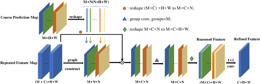 Figure 4 for Class-wise Dynamic Graph Convolution for Semantic Segmentation