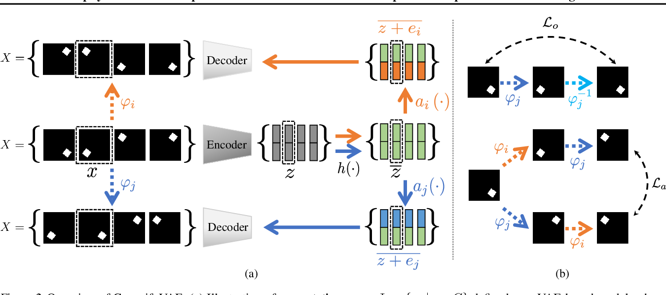 Figure 3 for GroupifyVAE: from Group-based Definition to VAE-based Unsupervised Representation Disentanglement