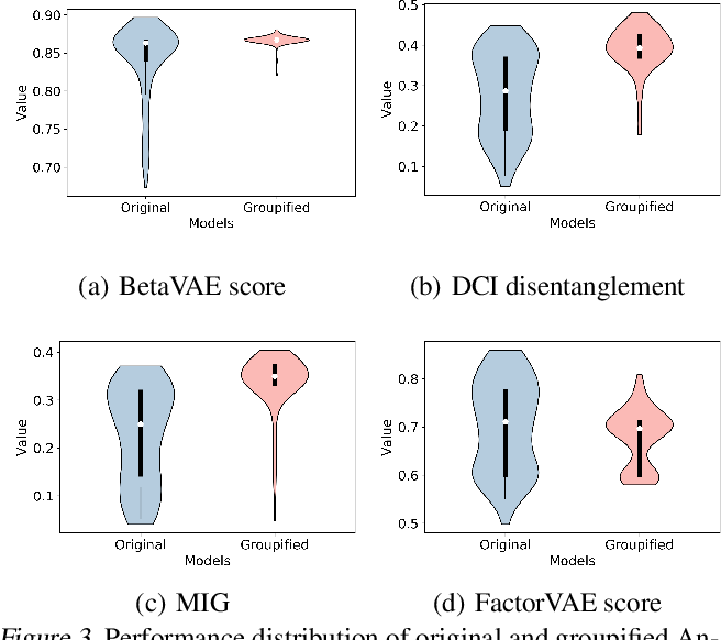 Figure 4 for GroupifyVAE: from Group-based Definition to VAE-based Unsupervised Representation Disentanglement