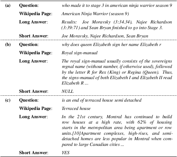 Figure 1 for No Answer is Better Than Wrong Answer: A Reflection Model for Document Level Machine Reading Comprehension