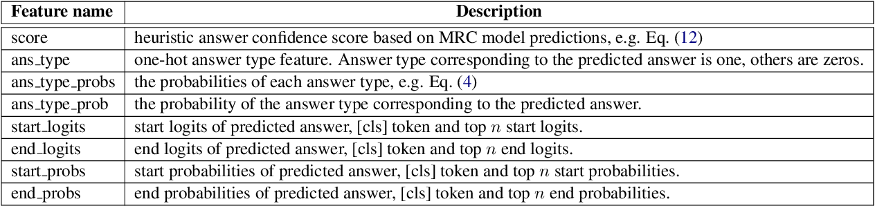 Figure 3 for No Answer is Better Than Wrong Answer: A Reflection Model for Document Level Machine Reading Comprehension