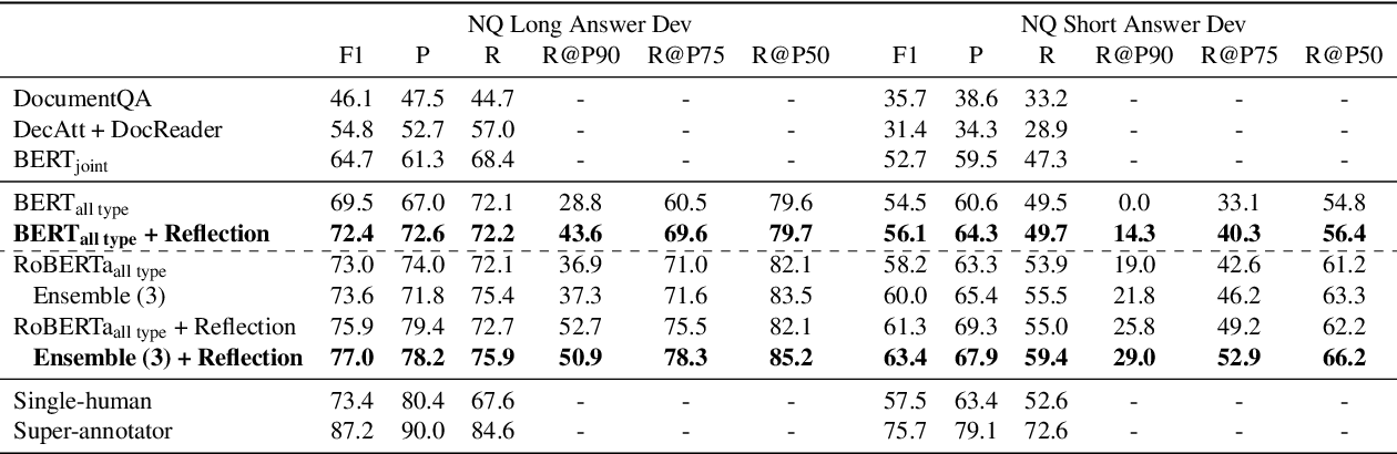 Figure 4 for No Answer is Better Than Wrong Answer: A Reflection Model for Document Level Machine Reading Comprehension