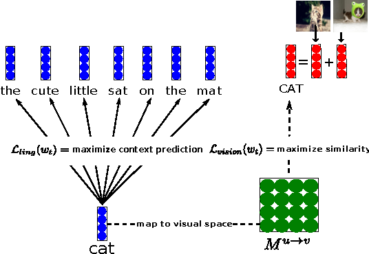 Figure 1 for Combining Language and Vision with a Multimodal Skip-gram Model