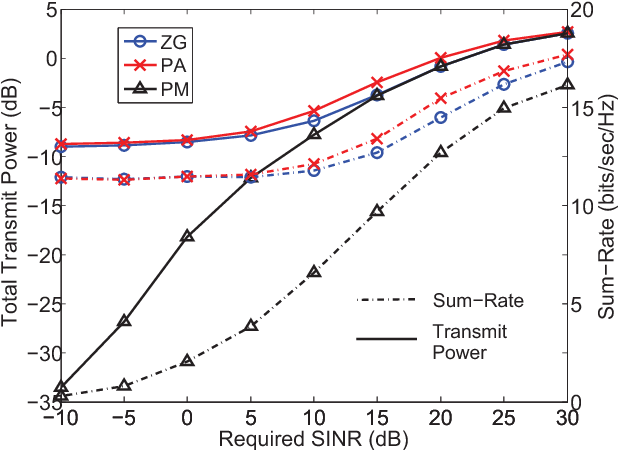 Fig. 4. Average sum-rate and total transmit power achieved with different beamforming algorithms, Nt = 2, K = 2, Pc = 1 W.
