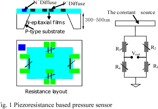 Piezoresistive pressure sensors based on system in packaging