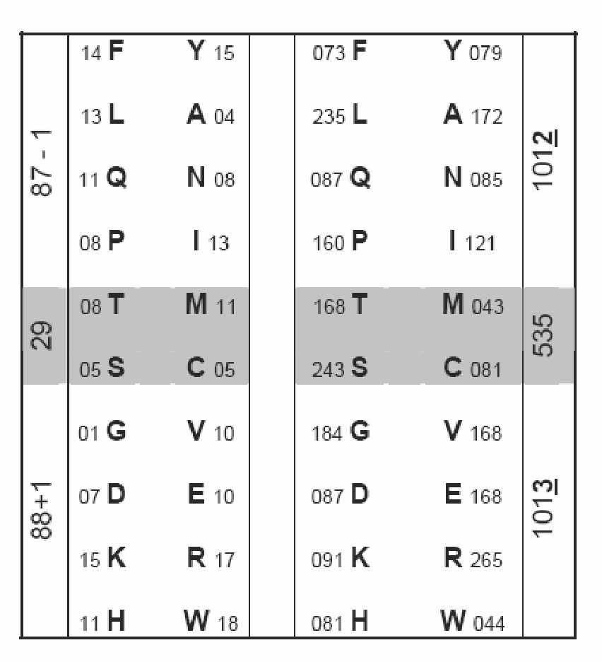 table B.7