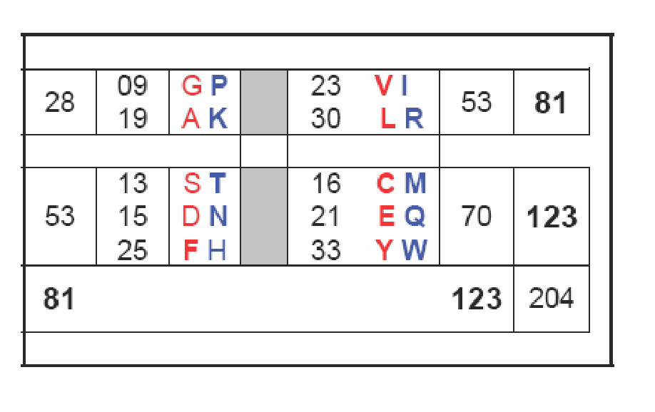 table D.2
