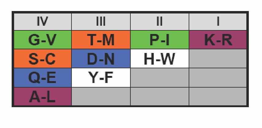 table D.5