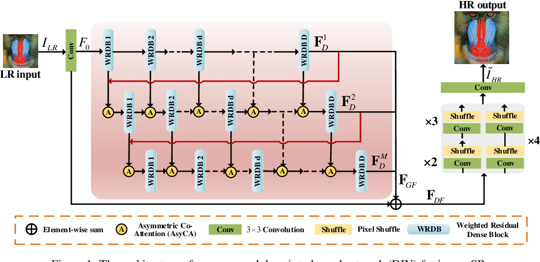 Figure 1 for Deep Interleaved Network for Image Super-Resolution With Asymmetric Co-Attention