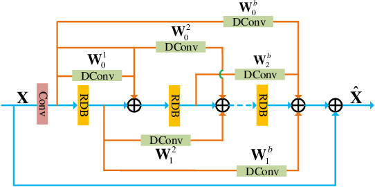 Figure 3 for Deep Interleaved Network for Image Super-Resolution With Asymmetric Co-Attention