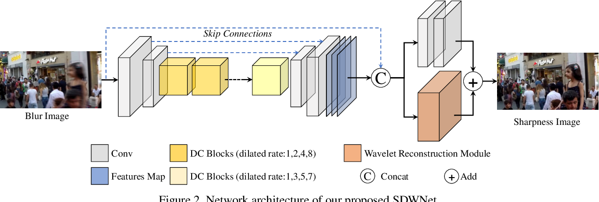 Figure 3 for SDWNet: A Straight Dilated Network with Wavelet Transformation for Image Deblurring