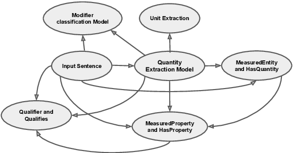 Figure 1 for Counts@IITK at SemEval-2021 Task 8: SciBERT Based Entity And Semantic Relation Extraction For Scientific Data