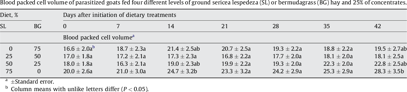 Efficacy of sericea lespedeza hay as a natural dewormer in