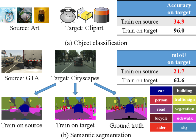 Figure 1 for A Review of Single-Source Deep Unsupervised Visual Domain Adaptation