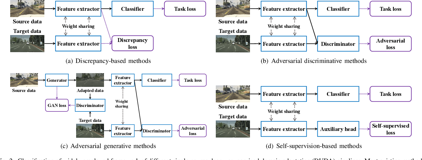 Figure 2 for A Review of Single-Source Deep Unsupervised Visual Domain Adaptation