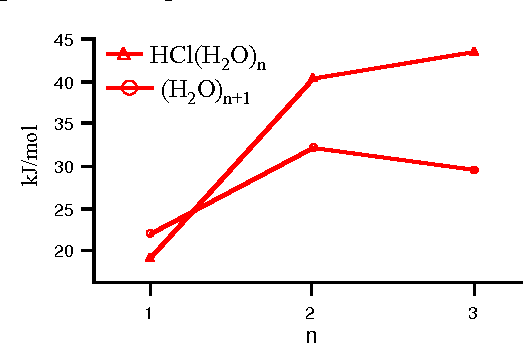 Fig. 2: Dissociation energy (De) in kJ mol - 1 calculated using MP2/6-31g(2dp) level theory for the following processes, HCl(H2O) n → HCl + (H2O)n and (H2O)n+1 → H2O + (H2O)n. From ref 3.