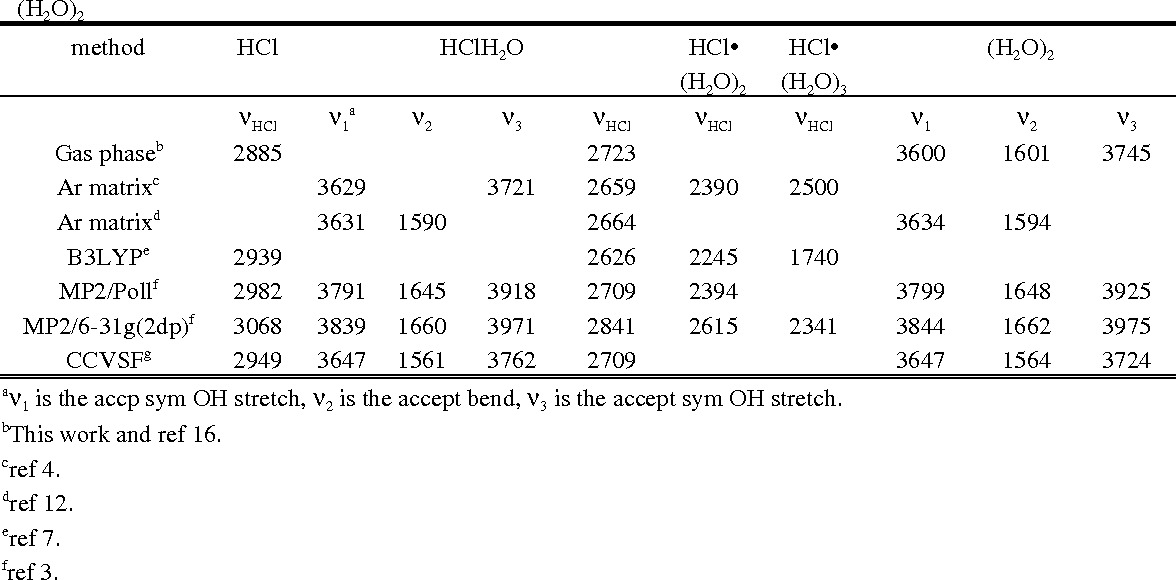 TABLE 2: Experimental and Theoretical Vibrational Frequencies (cm-1) for select modes in HCl(H2O)0-3 and (H2O)2