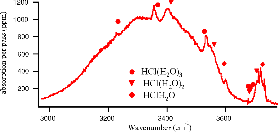 Fig. 3: H2O cluster OH stretch spectrum. The solid line is the OH stretch spectrum of a pure H2O expansion under typical operating conditions. Markers indicate the predicted location of the OH stretch bands in HCl(H2O)n clusters (ref 15) .