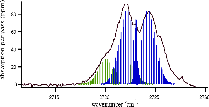 Fig. 4: HClH2O cluster HCl stretch spectrum. The simulated spectra correspond to the 35Cl and 37Cl isotopomers with a 3:1 intensity ratio. A temperature of 6 K was used and the