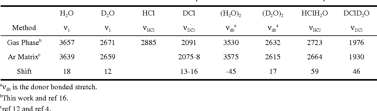 TABLE 4: Matrix isolation shifts of modes in small acid and pure water clusters and their constituent species.