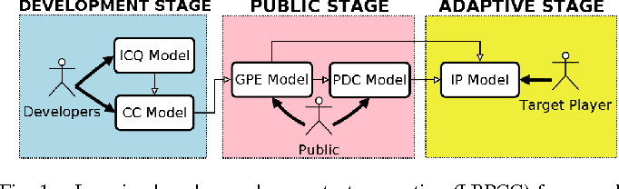 Figure 1 for Learning-Based Procedural Content Generation