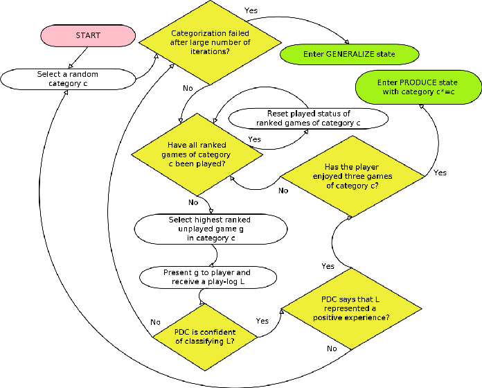 Figure 2 for Learning-Based Procedural Content Generation
