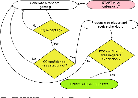 Figure 3 for Learning-Based Procedural Content Generation