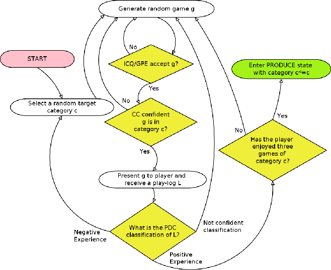 Figure 4 for Learning-Based Procedural Content Generation