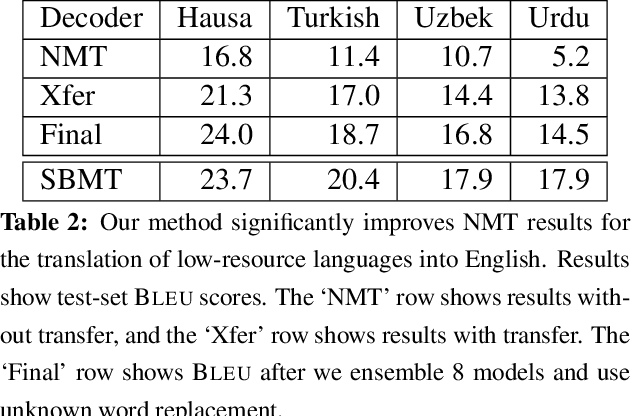 Figure 3 for Transfer Learning for Low-Resource Neural Machine Translation