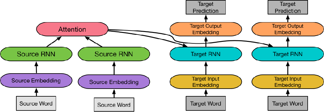 Figure 4 for Transfer Learning for Low-Resource Neural Machine Translation