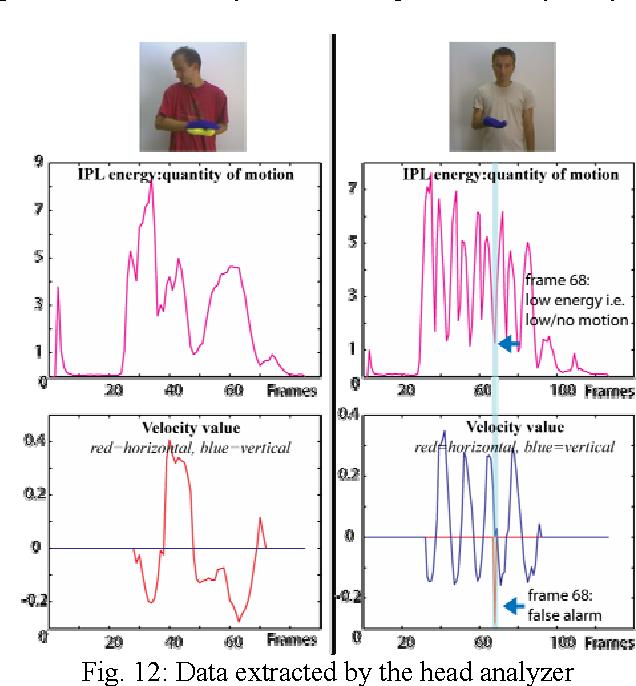 Figure 4 for Sign Language Tutoring Tool