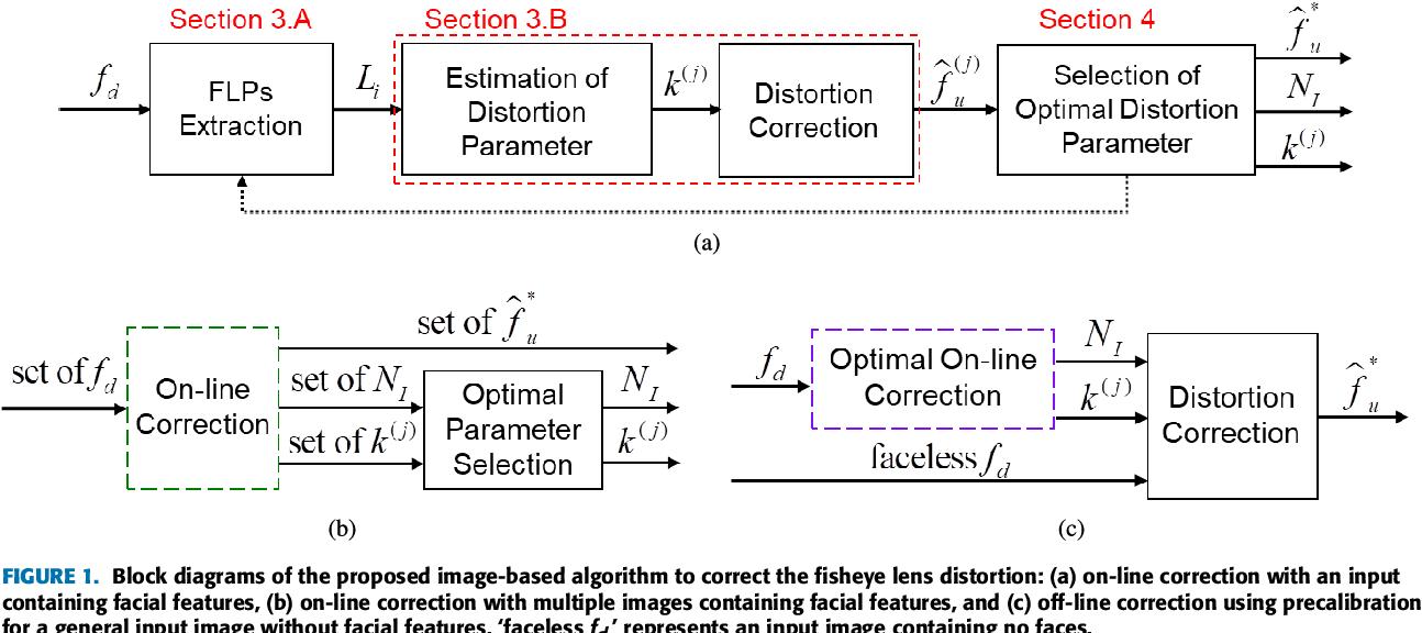 Correction of Barrel Distortion in Fisheye Lens Images Using Image