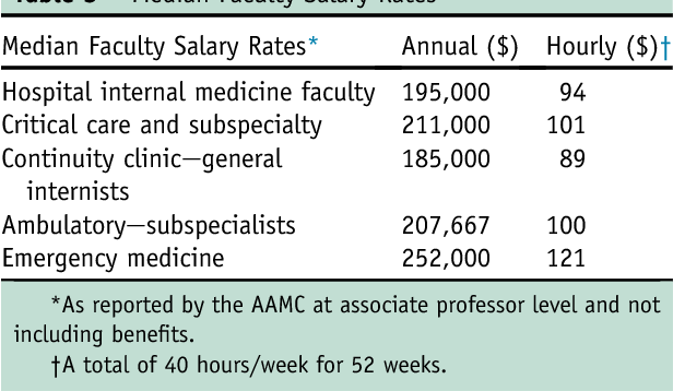 The costs of training internal medicine residents in the United