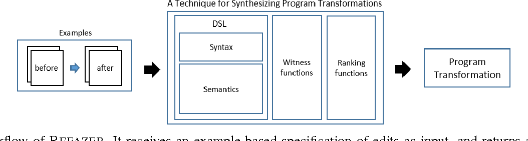 Figure 2 for Learning Syntactic Program Transformations from Examples