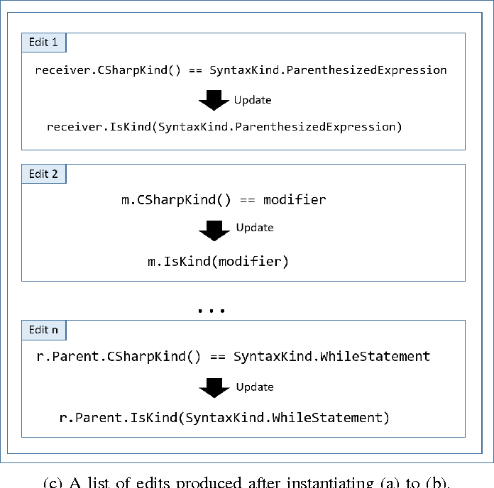 Figure 3 for Learning Syntactic Program Transformations from Examples