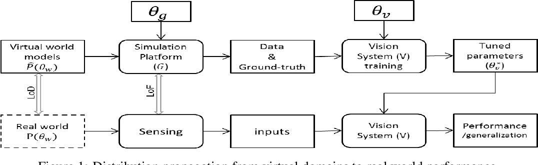 Figure 1 for Model-driven Simulations for Deep Convolutional Neural Networks