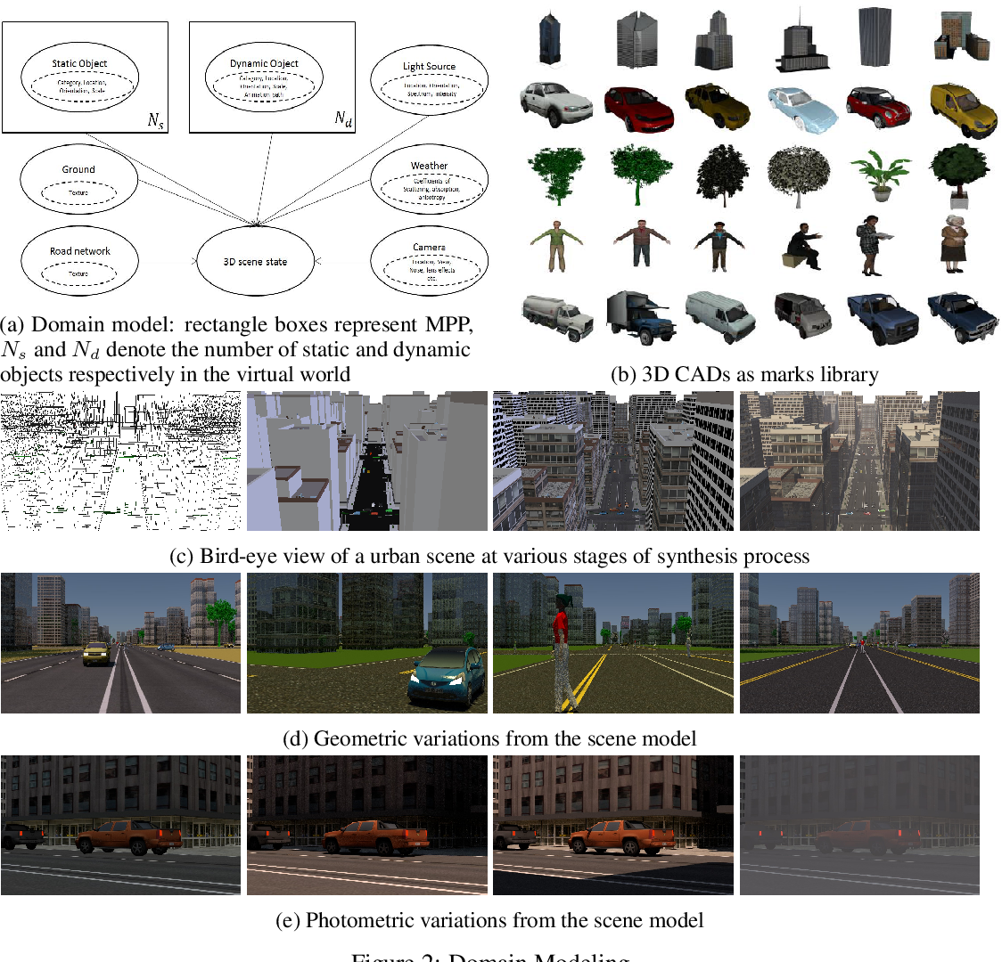 Figure 3 for Model-driven Simulations for Deep Convolutional Neural Networks