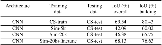 Figure 2 for Model-driven Simulations for Deep Convolutional Neural Networks