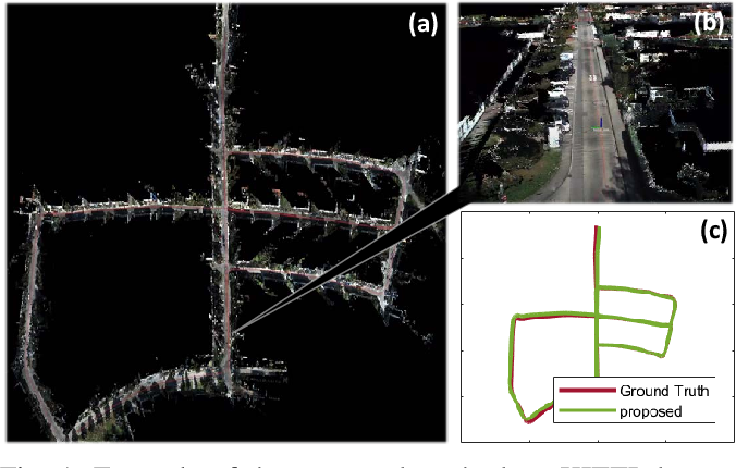 Figure 1 for F-LOAM: Fast LiDAR Odometry And Mapping