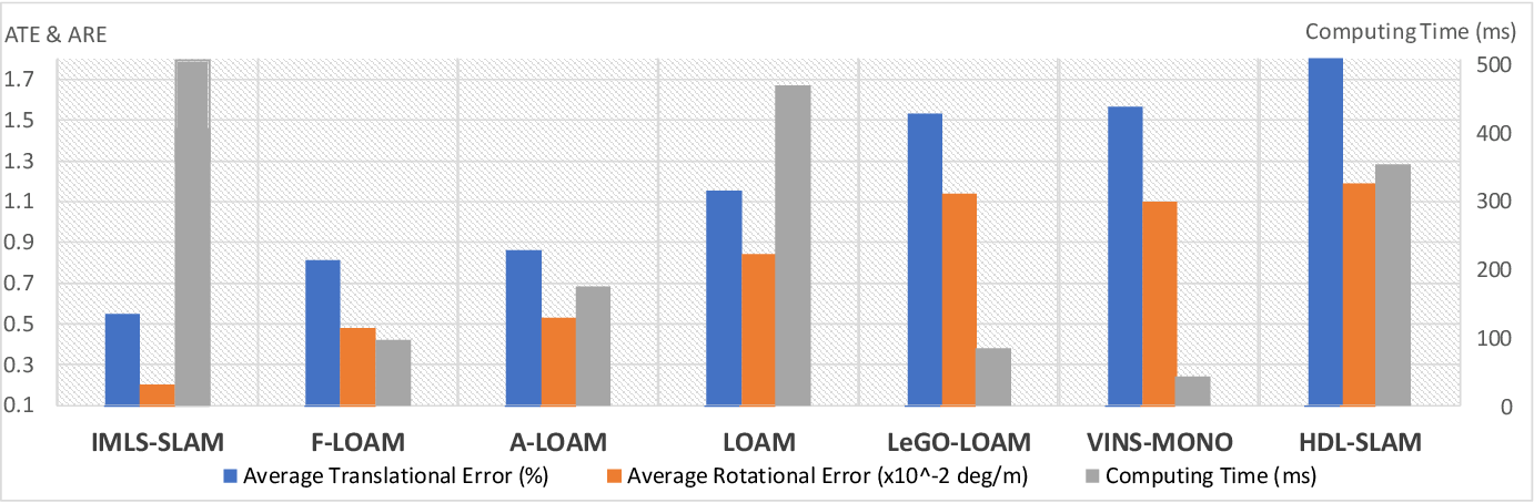 Figure 3 for F-LOAM: Fast LiDAR Odometry And Mapping