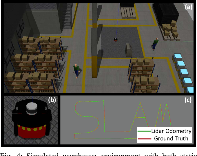 Figure 4 for F-LOAM: Fast LiDAR Odometry And Mapping