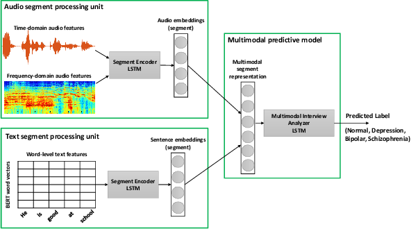 Figure 1 for Multimodal Deep Learning for Mental Disorders Prediction from Audio Speech Samples