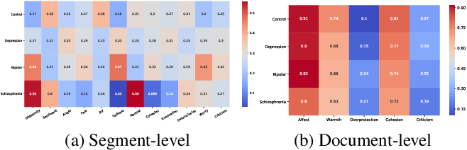 Figure 3 for Multimodal Deep Learning for Mental Disorders Prediction from Audio Speech Samples
