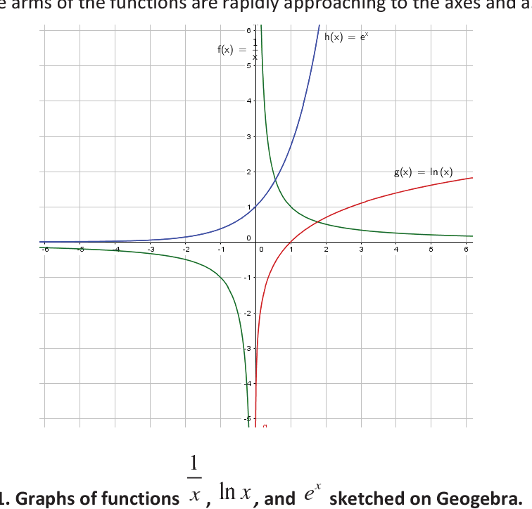 PDF] Asymptote Misconception on Graphing Functions: Does Graphing