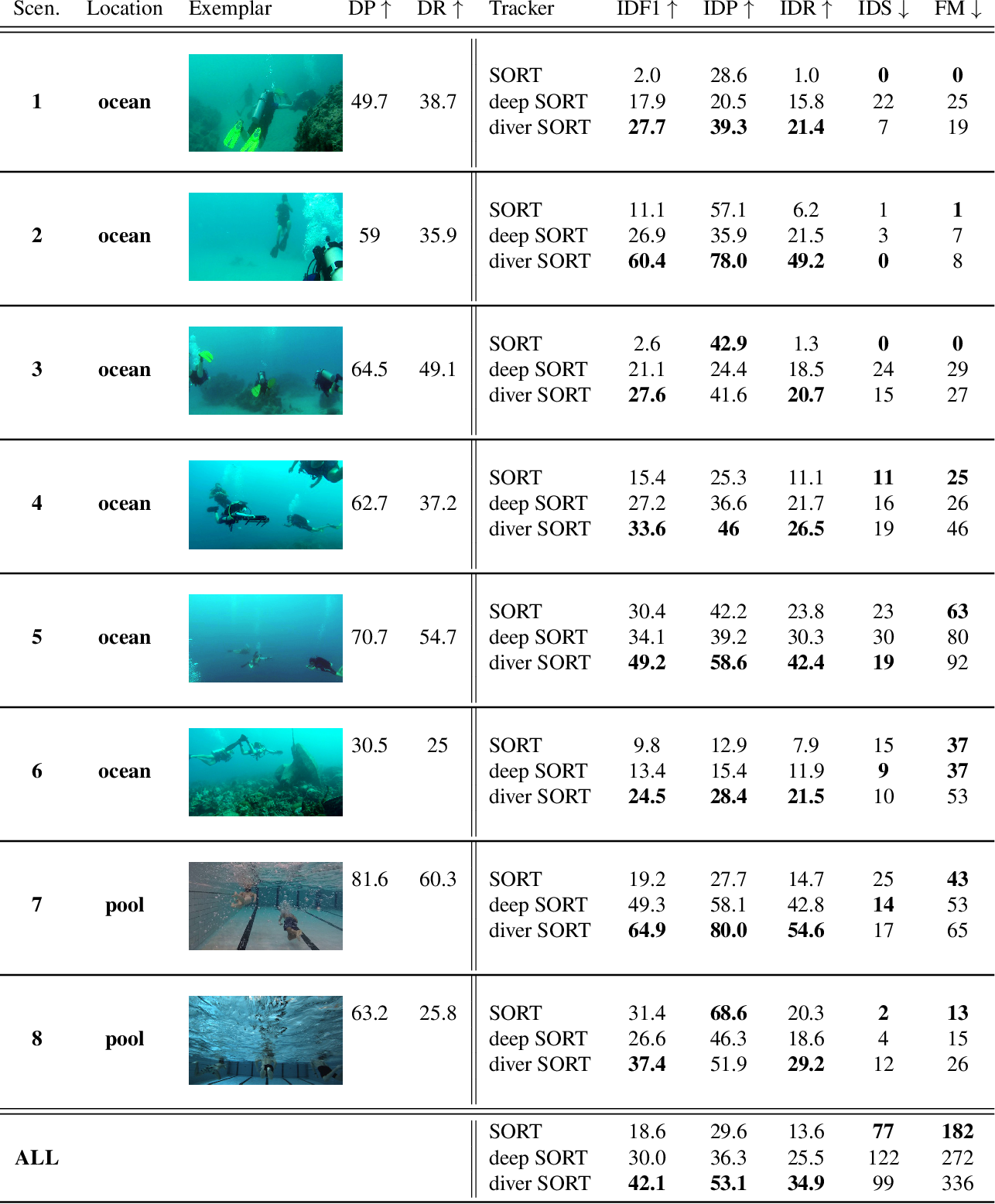 Figure 3 for Real-Time Multi-Diver Tracking and Re-identification for Underwater Human-Robot Collaboration