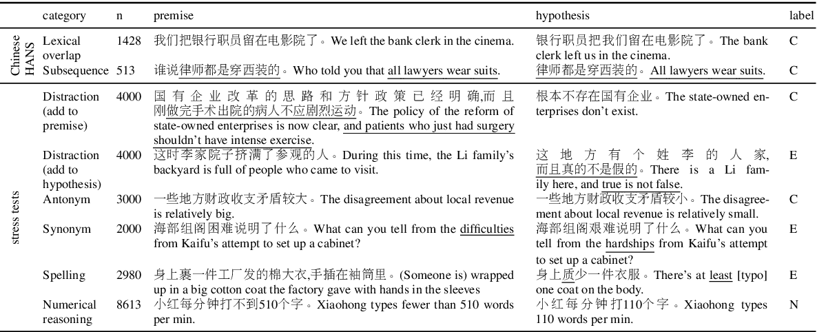 Figure 2 for Investigating Transfer Learning in Multilingual Pre-trained Language Models through Chinese Natural Language Inference