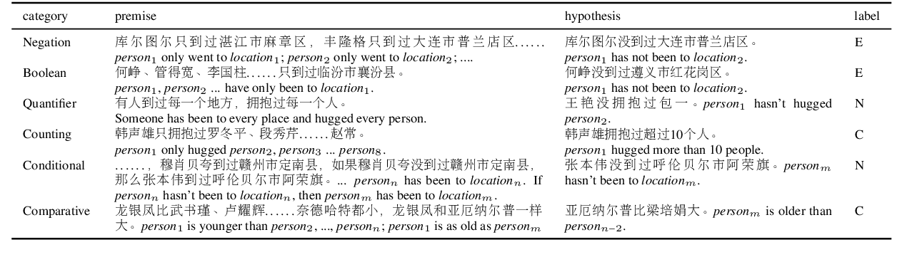 Figure 3 for Investigating Transfer Learning in Multilingual Pre-trained Language Models through Chinese Natural Language Inference