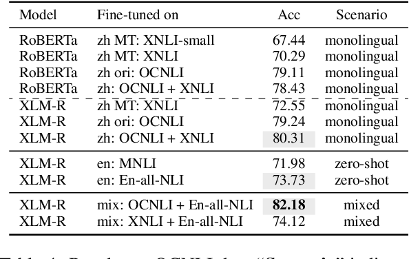 Figure 4 for Investigating Transfer Learning in Multilingual Pre-trained Language Models through Chinese Natural Language Inference
